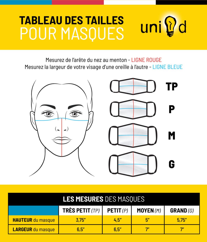 Unid_TableauMesuresMasques